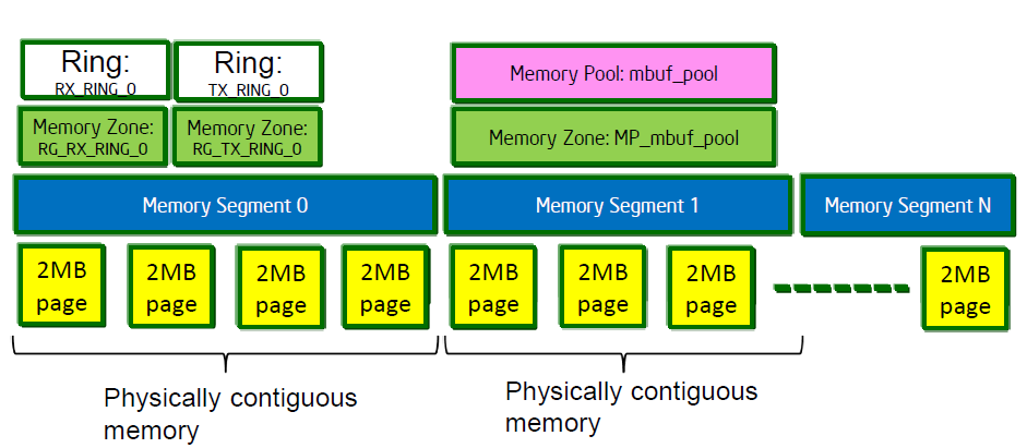 between applications, but also to manage the contents of memory pools (section 3.2.2) and to store buffers of network packets (section 3.2.3). 3.2.2 Memory Management The EAL provides a mapping of physical memory [8].
