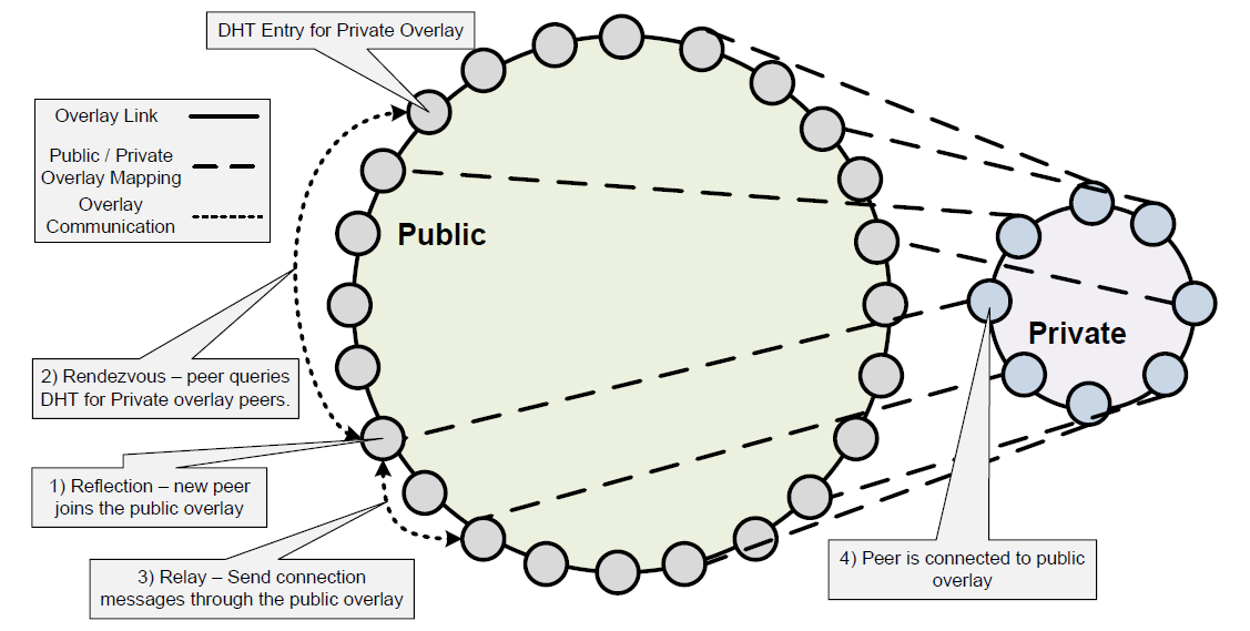 Figure 3: A public overlay is used to bootstrap a private overlay. Figure source: [22, p. 3] which the configuration and set-up of own rendevouz servers or supernodes may be too difficult or costly.