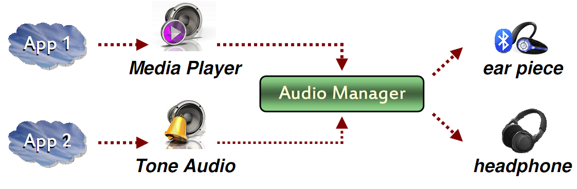 2.2.4 Audio Manager Abbildung 2.5: Surface Manager Audio Manager verarbeitet mehrere audio Streams in PMC Ausgangspfade.