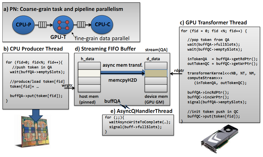 9 4 Efficient Stream Buffer Mechanism for Dataflow Execution on Heterogeneous Platforms with GPUs [2] 4.