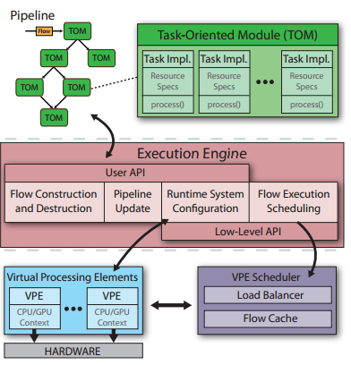 16 Figure 7: HyperFlow Architecture. [15, Fig. 1] The Execution Engine (EE) is the main controlling component of HyperFlow.