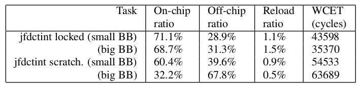 8 Figure 6: On-chip/Off-chip/reload ratios for locked caches & scratchpad memories, [12] Figure 7: Impact of Basic block size, [12] Cache pollution: The granularity of caching, meaning cache lines of