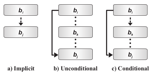 13 required when there is a transfer from basic block to basic block across the two types of memory.
