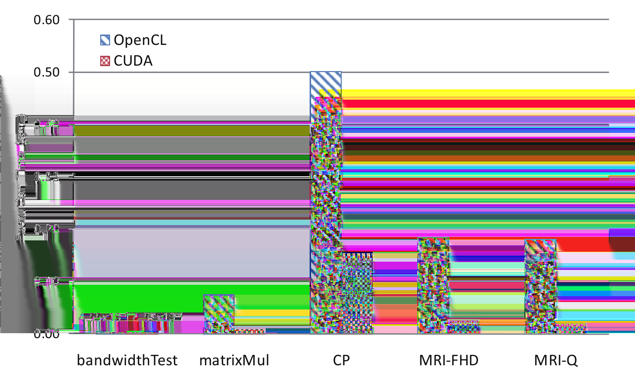 13 5.2.1 Performance of CUDA and OpenCL on the same platform In [7] several algorithms were ported and compared.