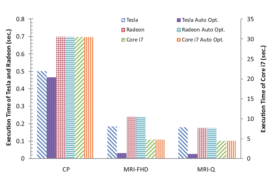 15 Figure 12: Performance of OpenCL on different platforms. [7] To analyze the sustained performance, the benchmarks were run with different workgroup sizes.