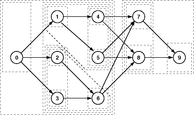 A simplification would be achieved if the task graph itself allows a division of the scheduling work. This holds true for the class of series-parallel task graphs.