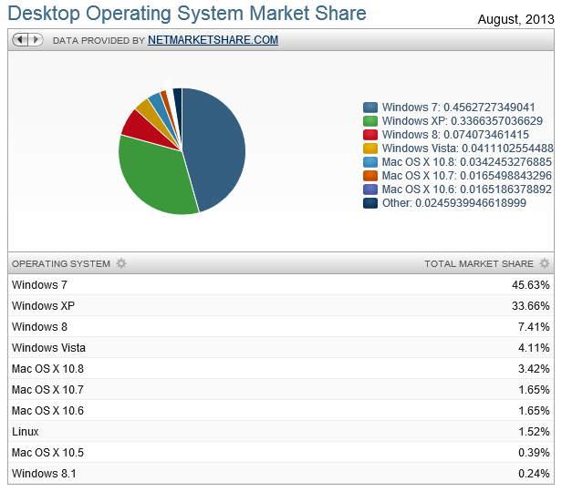 Marktsituation http://marketshare.hitslink.com/operating-system-market-share.