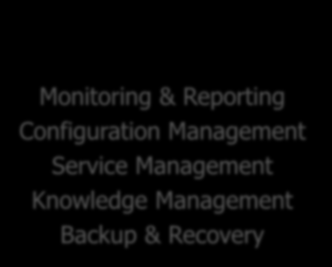 NETWAYS Leistungen OPEN SOURCE SYSTEMS MANAGEMENT Monitoring & Reporting Configuration Management Service Management Knowledge Management Backup & Recovery
