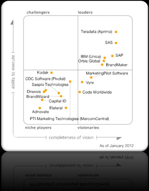 SAP is a Leader in 2012 Gartner MRM MQ SAP provides an integrated Marketing solution with broad set of marketing capabilities.