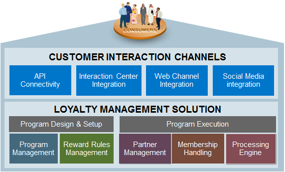 Loyalty Management Build a profitable and loyal customer base Solution Highlights Enable multi-channel customer-centric loyalty strategy Flexible rewards platform Leverage partner network Build