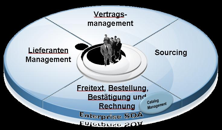 Onboarding Qualifikation Evaluation Klassifikation Kategoriemanagement Kollaboration Entwicklung Phase Out Collaboration Onboarding Eig.