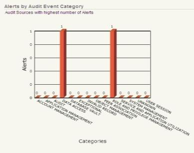 Oracle Audit Vault + ArcSight Integrated Solution Oracle Audit Vault ArcSight ESM Collects Audit Vault