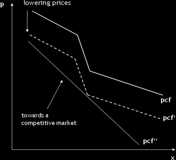 OR: Leaving the price interval leads to migration of customers as long as competition do not change prices (partial independency).