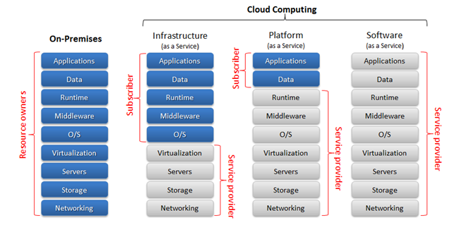 Cloud Computing Service Modelle