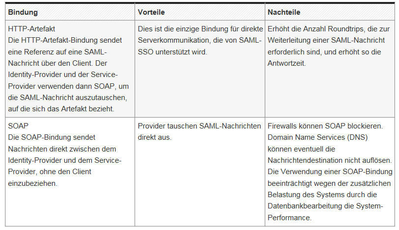 SAML Verwendung & Facts