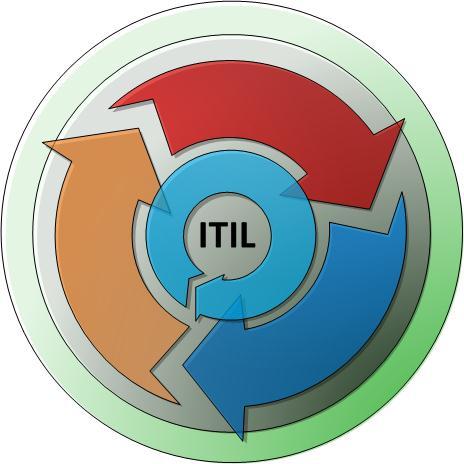 3 DER SERVICE LIFECYCLE Die ITIL 2011 Struktur. Design Coordination Service Catalogue Mgmt. Service Level Mgmt. Capacity Management Availability Management Service Continuity Mgmt.