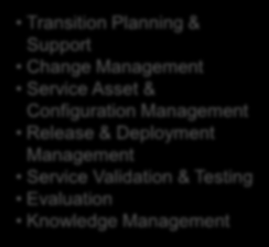 Demand Management Business Relationship Management Event Management Incident Management Request Fullfillment Problem Management Access Management The 7 Step Improvement Process Service Reporting