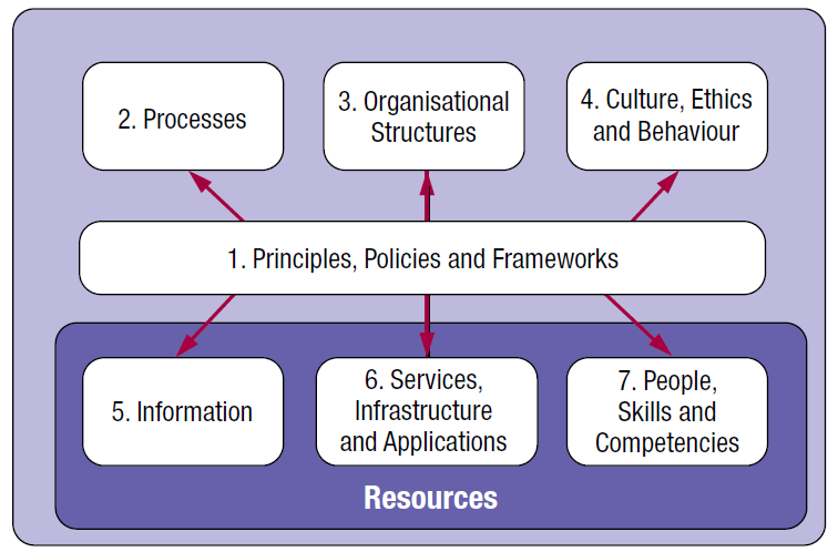 COBIT 5 Enablers (Holistic Approach, Principle 4) factors that, individually