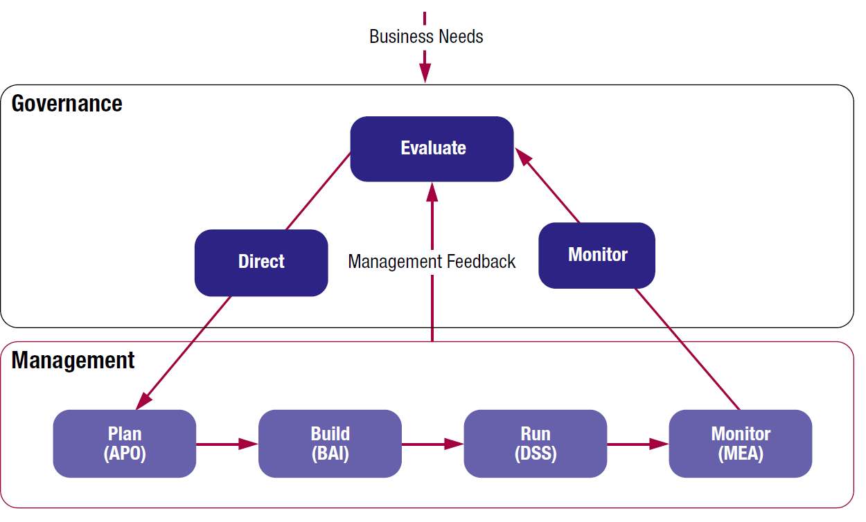COBIT 5: Separating Governance From Management In the COBIT 5 process model a distinction is made