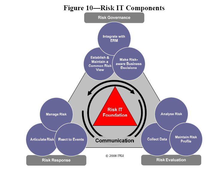 Risk IT Components: Domains and Processes Domain Risk Governance RG1: Establish & Maintain a Common Risk View RG2: Integrate with ERM RG3: Make Risk-aware Business