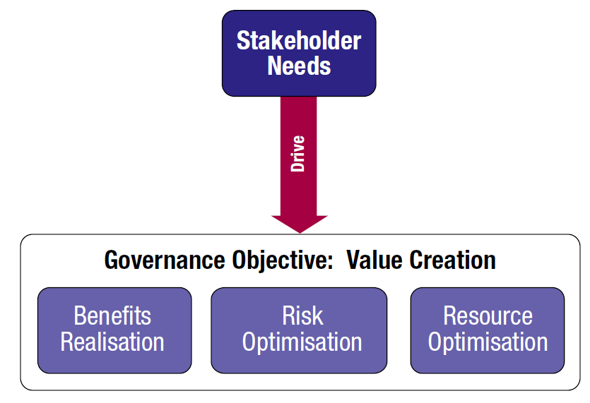 COBIT 5: Stakeholder Orientation (Principle 1) Enterprises exist to create value for their stakeholders value