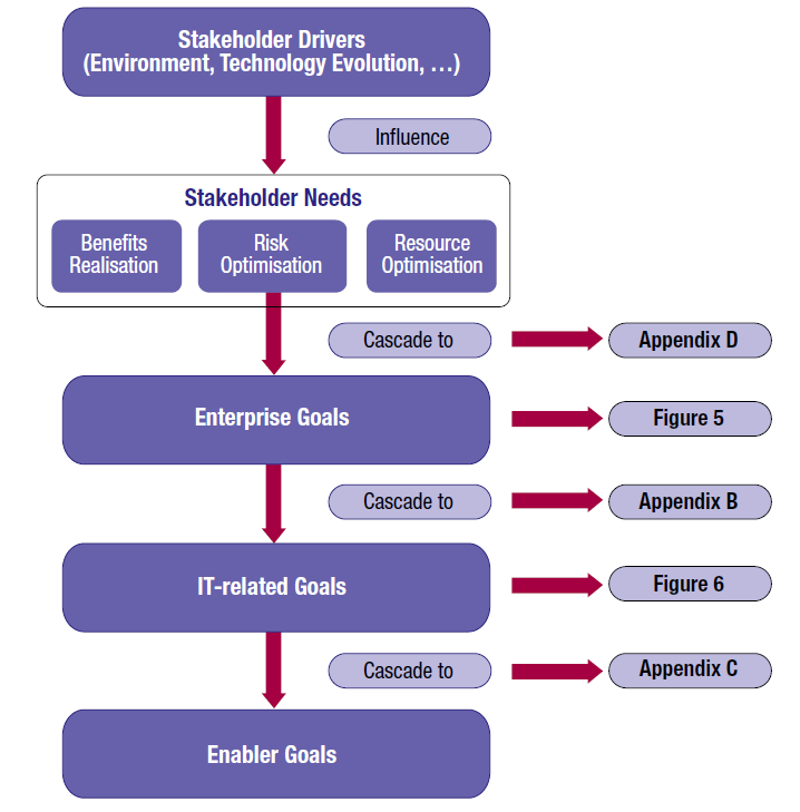 COBIT 5 Goals Cascade Stakeholder needs are influenced by a number of drivers, e.g.