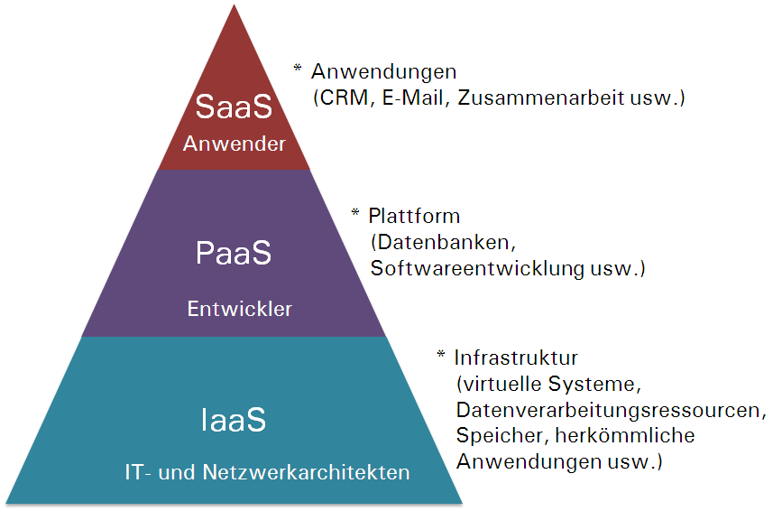 Abbildung 1: IT-Serviceangebote für Cloud Computing Quelle: SMB Group, 2012 Diese Cloud-Services, die in Abbildung 2 dargestellt sind, können in den folgenden Umgebungen bereitgestellt werden: Public