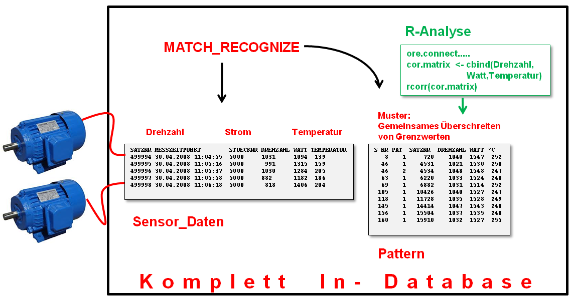 10/12 ore.connect (connect-daten zum DB-Schema)] ore.doeval( function(param) { library(ore) ore.connect(-> DB-Schema) ore.sync(db-schema) ore.attach(sensor_pattern) cor.