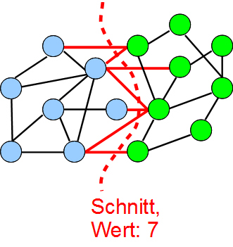 Graphpartitionierung und -repartitionierung Statisch: Graphpartitionierungs-Problem Sei G = (V, E) ein Graph. Partitioniere V in V = π 1... π k durch eine Abbildung Π : V {1,.