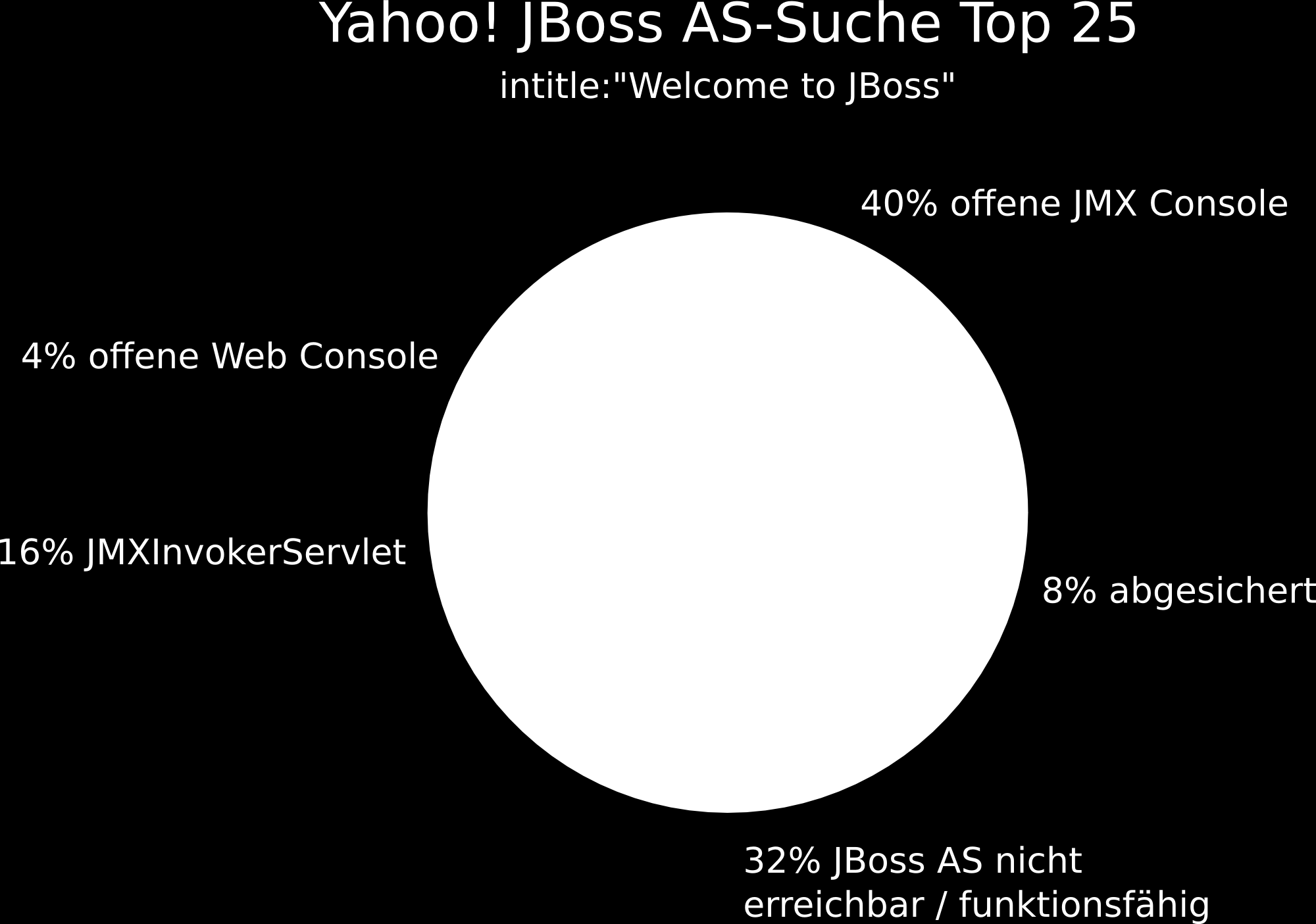 "intitle:""welcome to JBoss"" lieferte 1.150 Treffer."