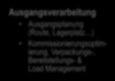 Überblick Supply Chain Execution Plattform SAP Extended Warehouse Management Übersicht Eingangsverarbeitung Transporteinheit Verarbeitung Wareneingangsmanagement & Optimierung Inbound Quality