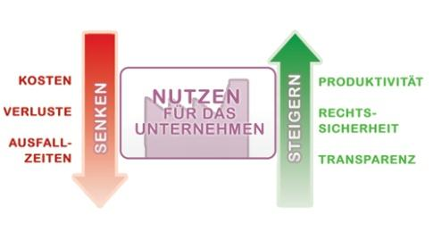 ISO 27001 Service Level Management BCM nach BS