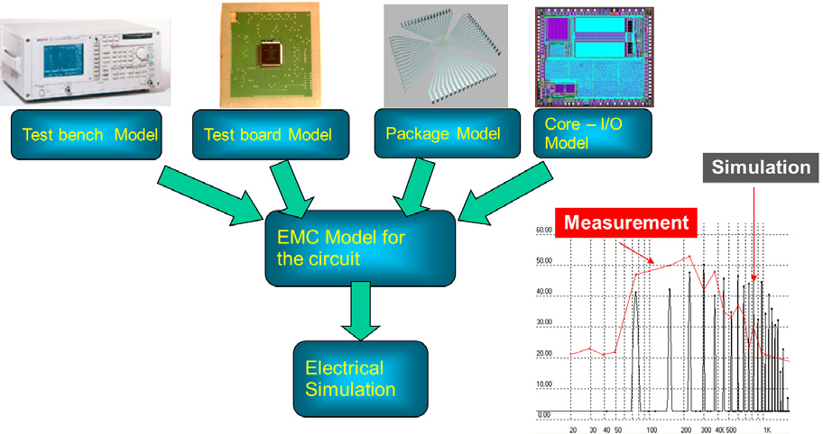 MPC-WORKSHOP JULI 2013 Fig. 8: A selection of standard measurement methods used for characterizing IC emission. The TEM/GTEM and 1/150 Ω are widely used in industry. Fig. 9: A selection of standard measurement methods used for characterizing IC susceptibility.
