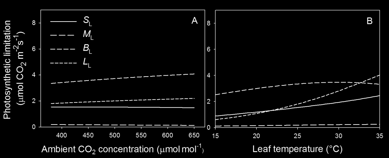 85 QLA can be used as a heuristic tool to quantify the effects of environmental factors on physiological limitations of photosynthesis in dynamics environments. Table 1.