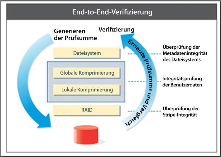 Data Domain Data Invulnerability Architecture Data Domain-Deduplizierungsspeichersysteme unterscheiden sich deutlich vom Designansatz konventioneller Speichersysteme und führen eine radikale Prämisse