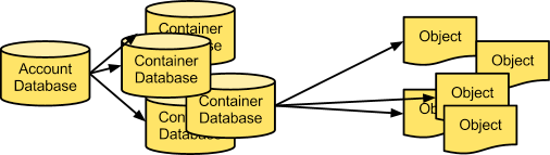 Detail: OpenStack-Speicherdienste Object Storage - Swift Object Storage - Swift Objekte sind in Containern organisiert Ein Account besitzt mehrere Container Accounts, Container
