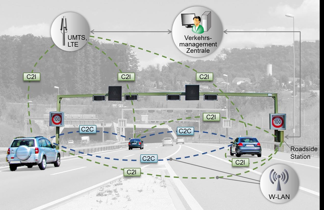 Trend «Connected Cars» Technik und
