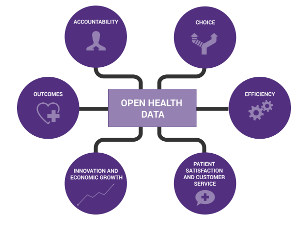 Open Health Data Value Proposition (NHS) Source: NHS, The Open Data Era in Health and