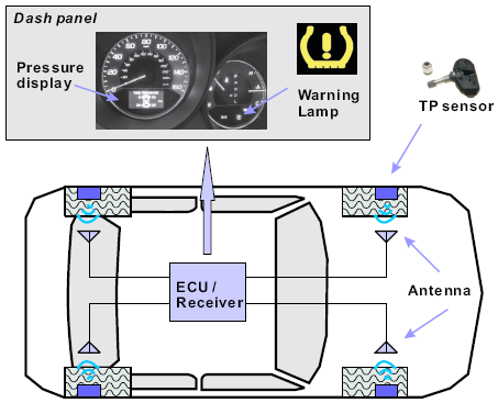 Sicherheit: Zusammenhänge Datensicherheit und Betriebssicherheit Security and Privacy Vulnerabilities of In-Car Wireless Networks: A Tire Pressure Monitoring System Case