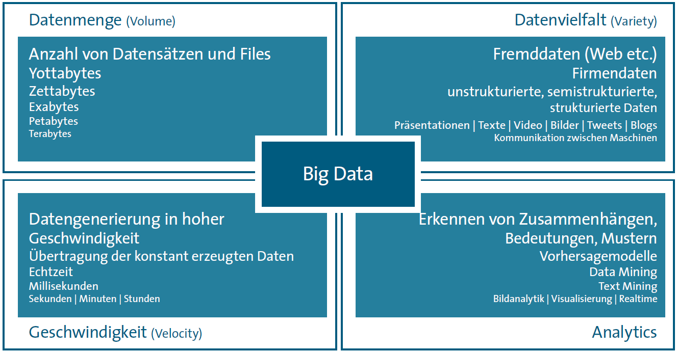 Der Begriff Big Data Quelle: Big Data im