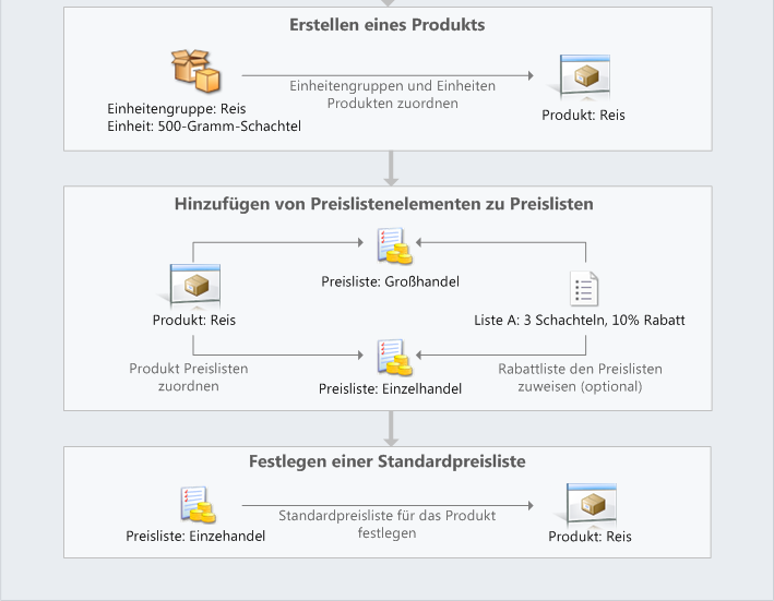 aspx Verwenden der Produkte und des Produktkatalogs: https://www.youtube.com/watch?v=y6d3kjfmaue&feature=youtu.