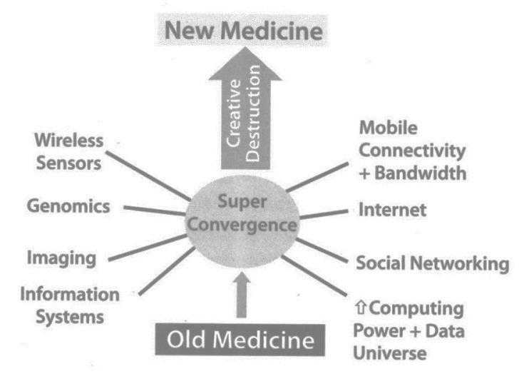 Trends - Technology re-shaping Healthcare and Life Sciences Source: