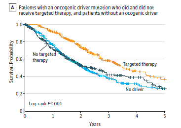 Zielgerichtete Therapie bei Lungenkrebs: The median survival was 3,5 years for the 260 patients with oncogenic driver and genotype-directed therapy compared with 2,4 years for