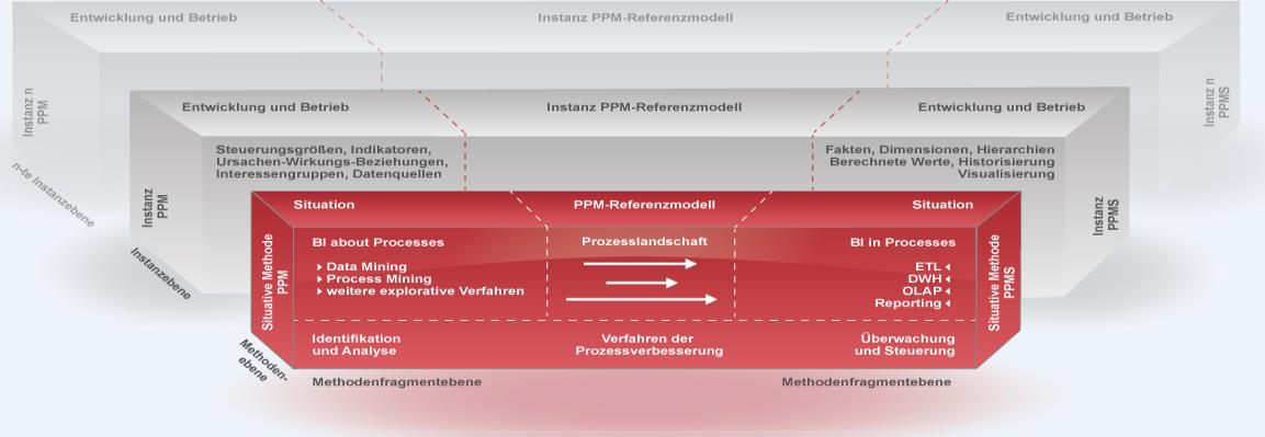 Business Intelligence und Industrie 4.