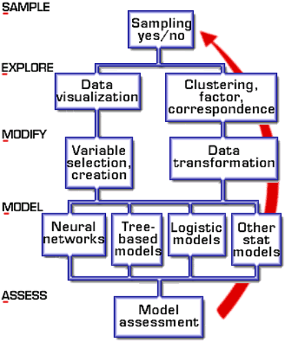Sample Explore Modify Model Assess Semma im