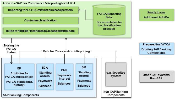 SAP Tax Classification and Reporting for FATCA Ein leistungsstarkes Add-On, das alle Anforderungen von Klassifikation und Reporting von Kunden gemäß des Foreign Account Tax Compliance Act effizient