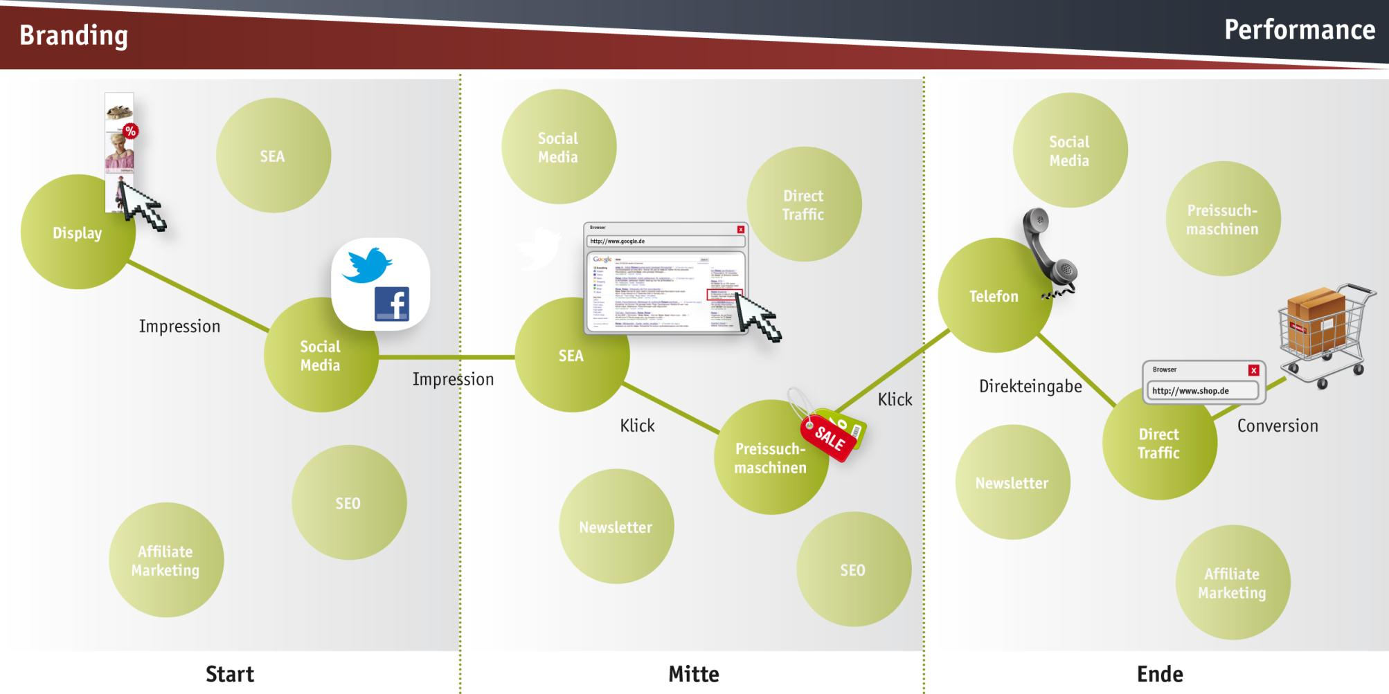 Typische Customer-Journey von Online