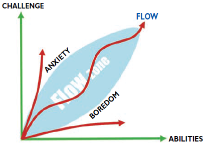 must reflect the right balance of challenge and ability in order to keep players inside the Flow Zone.