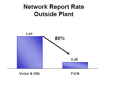 Verizon estimates yearly 110$ OPEX savings per sub with GPON Verizon estimates 40% OPEX savings for PON compared to all copper network 80% decline in field maintenance and OSP related to FiOS