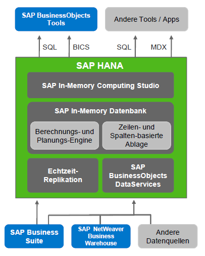 SAP HANA ARCHITEKTUR IN-MEMORY DATENBANK APPLIANCE SAP HANA Relationale Datenbank Tabellen (Row und Column Store) Object Store SQL und Derivate ACID Prinzip Datenmodellierung Administration Appliance